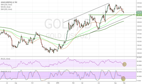 GOLD: GOLD BULLISH IN THE NEXT WEEK BUT NOW SHORT