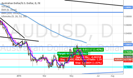 AUDUSD: AUDUSD LONG SUGGESTION