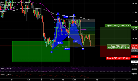 EURJPY: Just got long on the EURJPY on a BAT