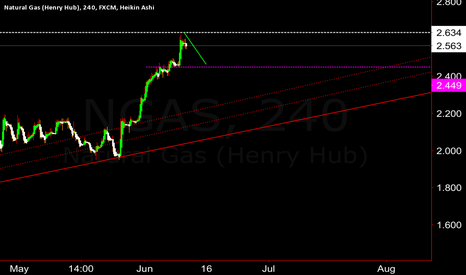 NGAS: How low can you go