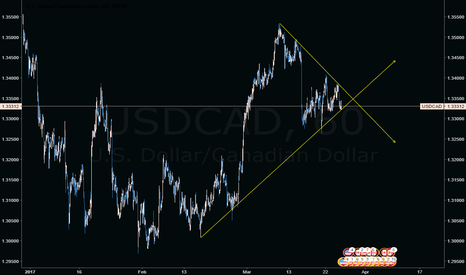USDCAD: USDCAD-triangle  pattern