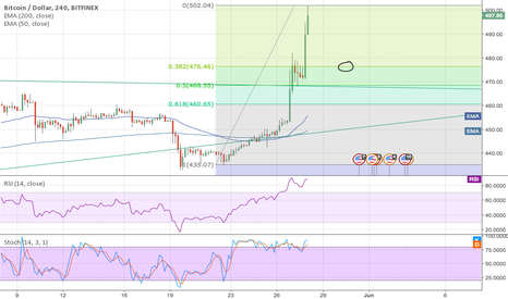 BTCUSD: Closed BTC long, planning to relong at 476.5