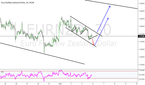 EURNZD: EURNZD AS I SEE IT