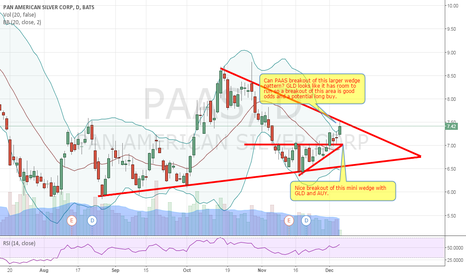 PAAS: PAAS going bullish with GLD, AUY, NUGT...