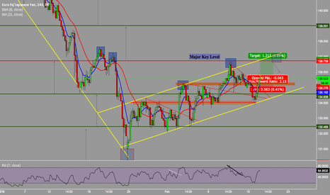 EURJPY: Long FOR EURO JPY