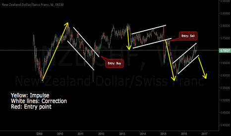 NZDCHF: This is how Elliot-wave works