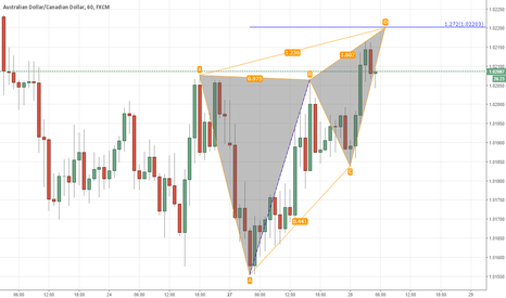 AUDCAD: AUDCAD.Potential butterfly advanced formaiton
