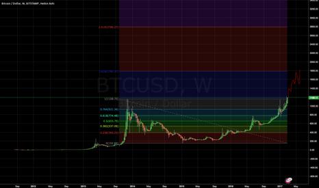 BTCUSD: Bitcoin ATH Breakout