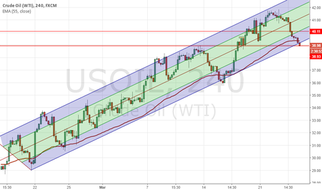 USOIL: Oil about to break down from the channel