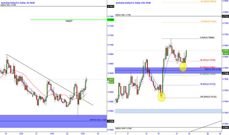 AUDUSD: AUDUSD Long Trade setup