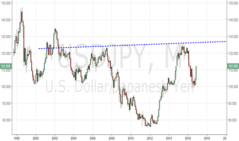USDJPY: USD/JPY - Scary looking large inverse head and shoulder
