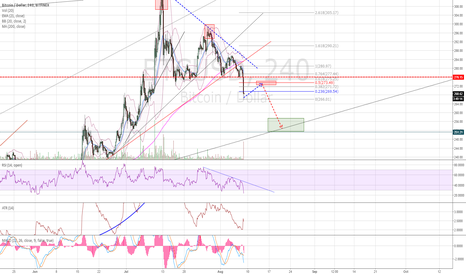 BTCUSD: Sad, but continuous triangle invalidated