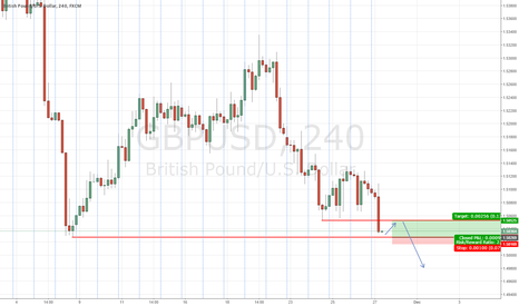GBPUSD: GBPUSD Long Scalp