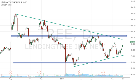 TREE: Bullish Symmetrical Triangle? $tree