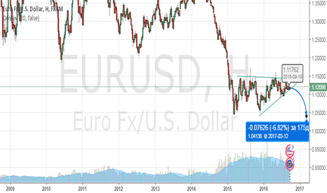 EURUSD: Short EURUSD!