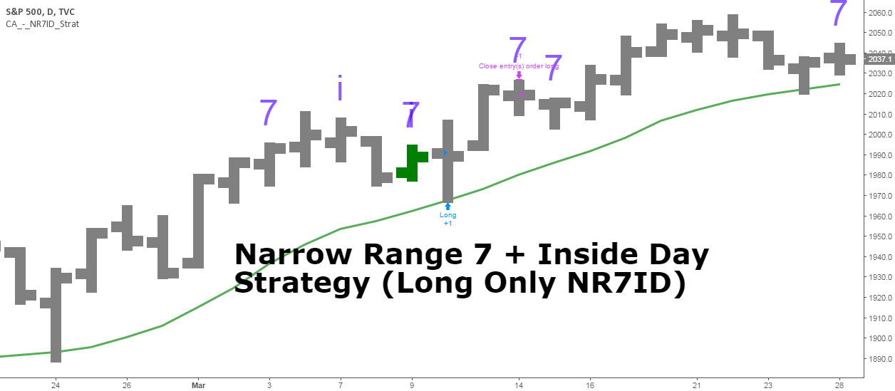 Narrow Range + Inside Day, Long Only Strategy (by ChartArt)