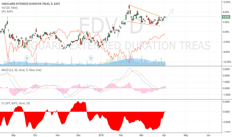 EDV: EDV - Bullish breakout, bad new for S&P?
