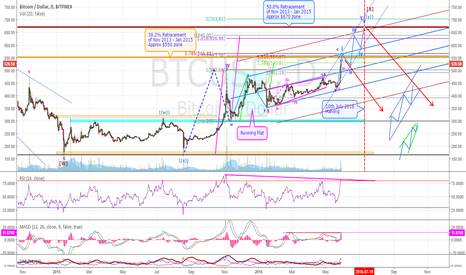 BTCUSD: Bitcoin In Double Zigzag Correction - Bullish Bias