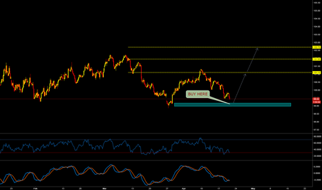 DXY: DXY LONG SETUP CoOkie...
