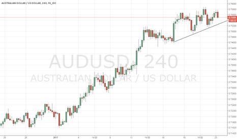 AUDUSD: AUDUSD - Short term top in place