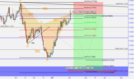 AUDUSD: bearish cypher daily strong weekly key level