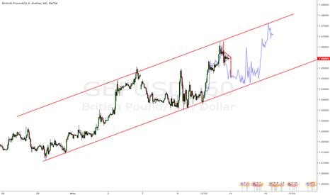 GBPUSD: $GBPUSD short-term fractal