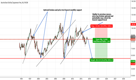 AUDJPY: AUDJPY- Longterm short trade - Potential repeat of previous move