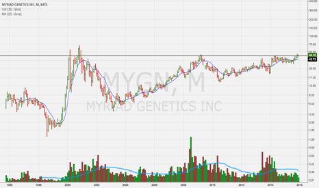 MYGN: monthly