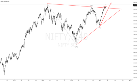 NIFTY: NIFTY 50 Break out!
