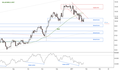 DXY: Chances are that dollar short term bottomed