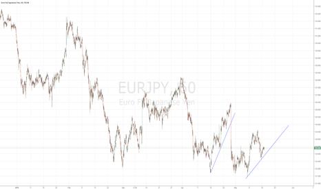 EURJPY: EURJPY Potential Short Signal