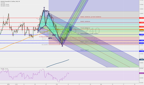 GBPUSD: GbpUsd 4h chart, Week 10th - 14th of February, 2014