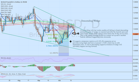 GBPUSD: GBP/USD - Descending wedge - trade rangebound until break.