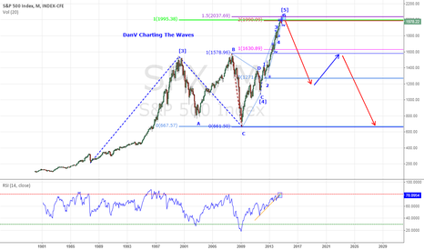 SPX: SP500 Bearish Outlook - Close to forming Generational Top