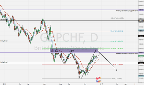 GBPCHF: GBPCHF looking to hit resistance zone