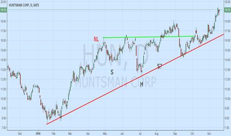 HUN: HUN Moving to New Highs; Classic Chart Elements