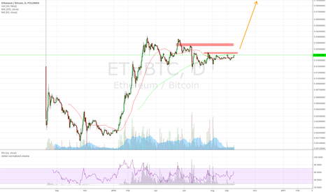 ETHBTC: Watch for a breakout in ethereum
