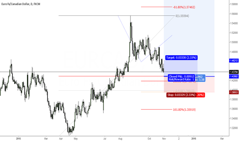EURCAD: Awesome long opportunity coming up next week
