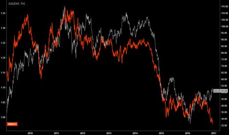 CL1!: Intermarket Analysis - USD (Inverted) & Crude Diverging