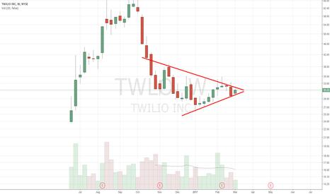 TWLO: getting tight