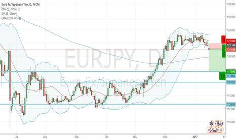 EURJPY: EURJPY - Sell Opportunity - Strong Bollinger Band Squeeze