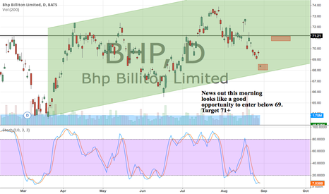 BHP: News out this morning gives us a good entry below 69