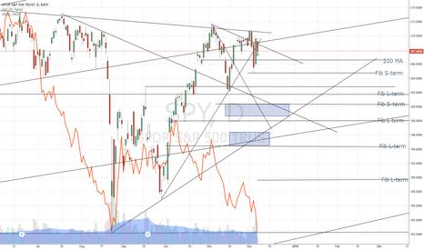 SPY: Short the Market, Long Oil