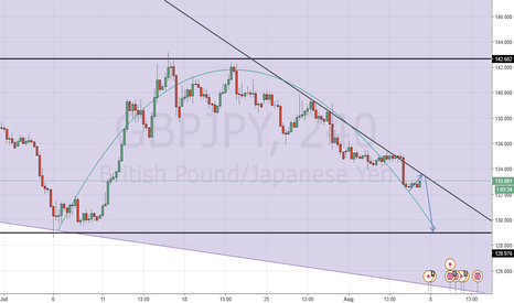GBPJPY: POISED FOR SYMMETRY