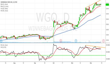 WGO: Worth watching WGO bearish RSI divergence