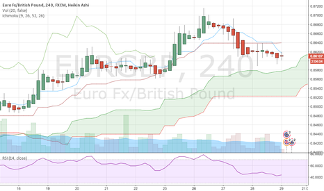 EURGBP: And this is a long..? sigh