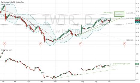 TWTR: Long Twitter target 57 by Dec