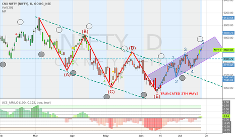 NIFTY: Nifty Upmove may be arrested