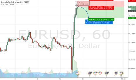 EURUSD: TIME 11:45 PKT . TRADING SIGNAL OF EUR/USD .VALID TILL NEXT 20HR