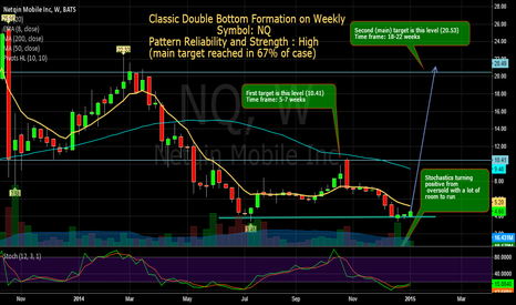 NQ: NQ: Double bottom Setup on Weekly Swing play !